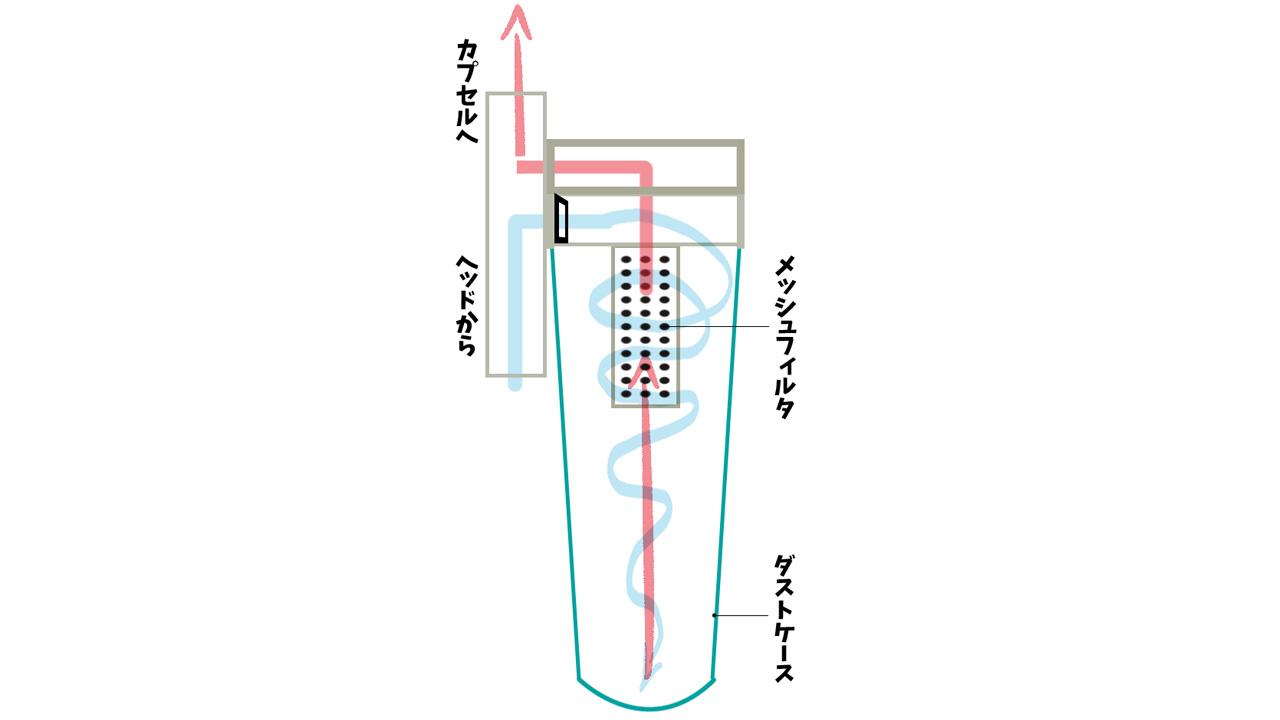 マキタ サイクロンアタッチメント 微細なゴミを取りこぼす原因