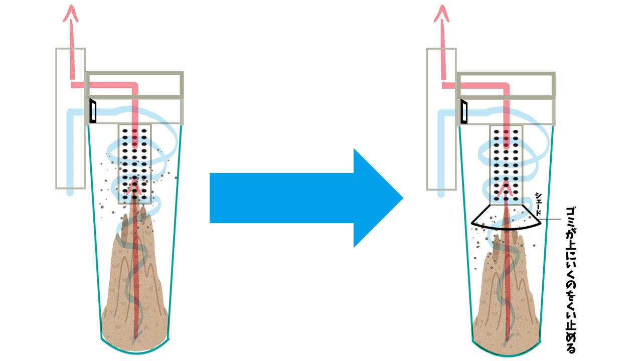 サイクロン掃除機のシェードの役割