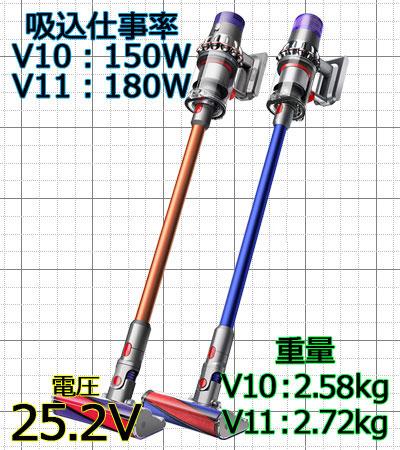 ダイソン V10/V11 ランキング